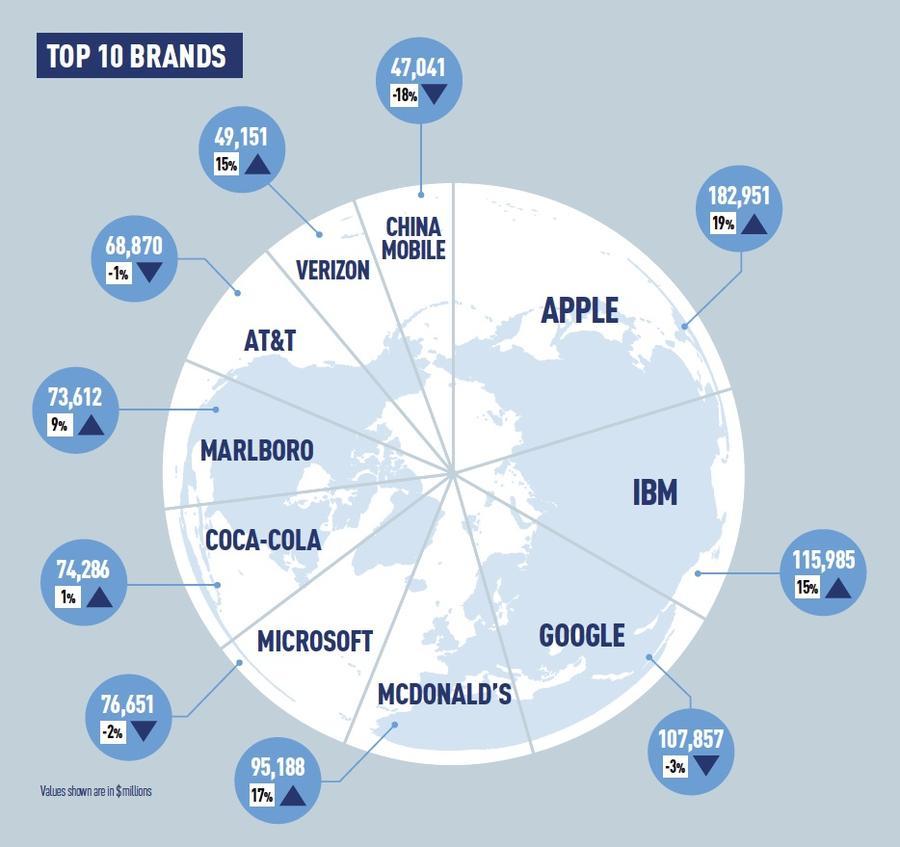 Apple still dominates world's top brands