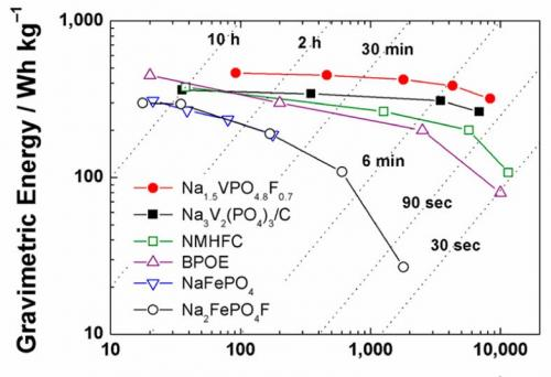 Sodium Ion Battery Cathode Has Highest Energy Density To Date E News