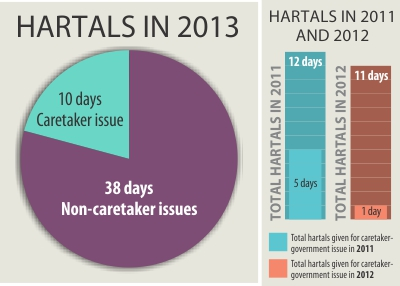 60-hr hartal of 18-party ends