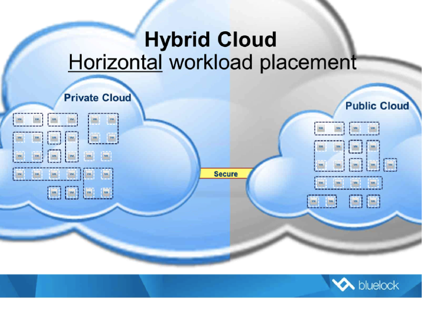 The Art Of The Hybrid Cloud, Cloud