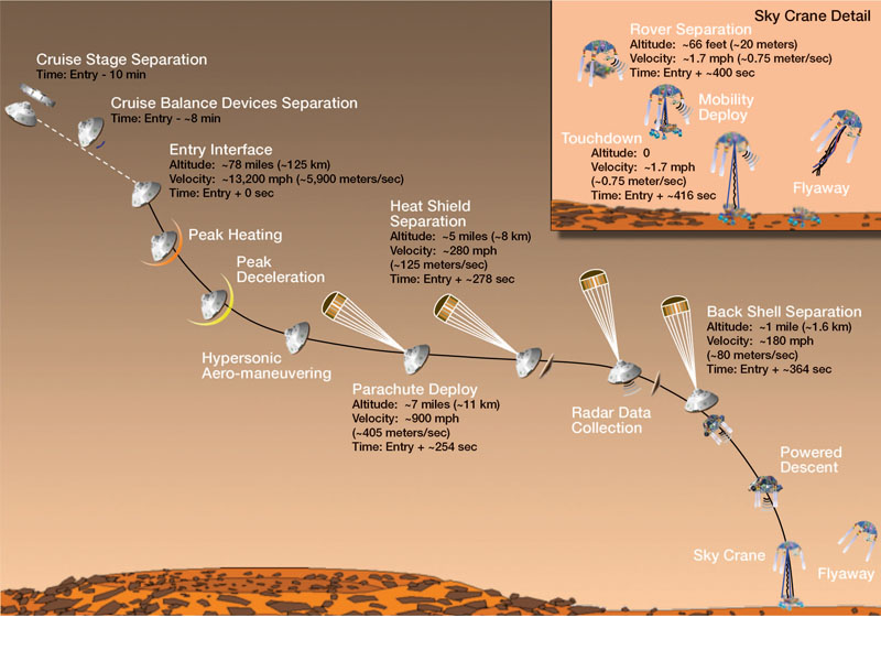 NASA 'Pathfinder' Landing Mission1