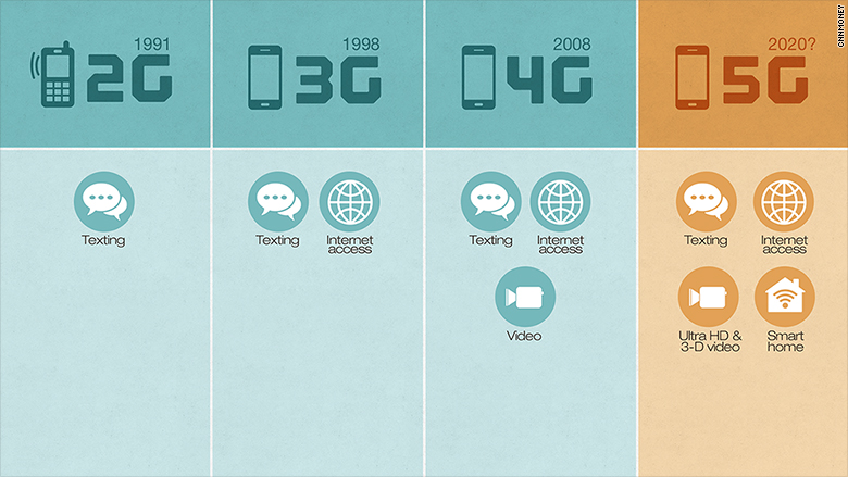What is 5G? the wireless industry is already preparing for 5G.