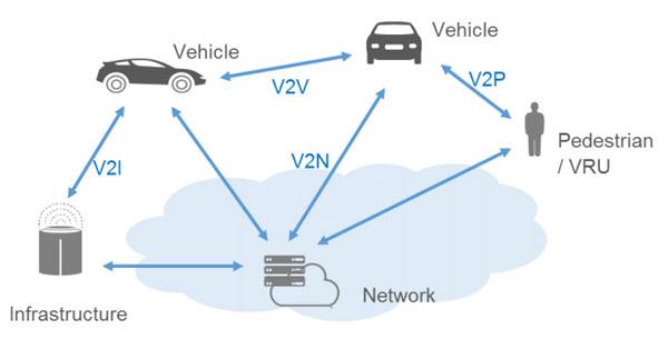 v2x-systems