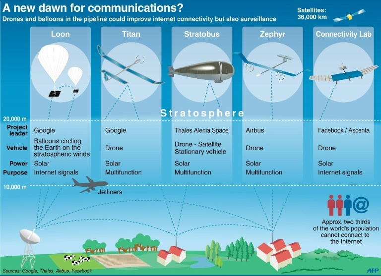 Projects for new drones and balloons and their potential uses